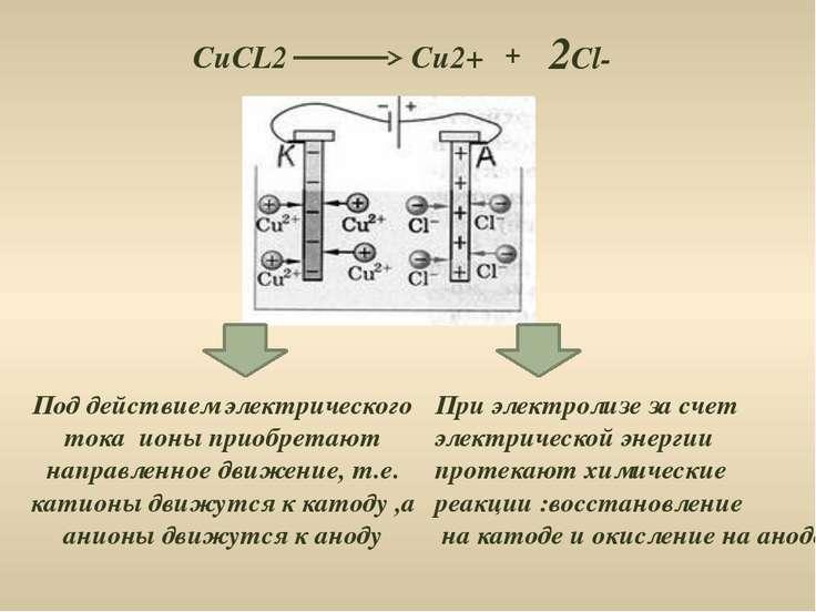 Под действием электрического тока ионы приобретают направленное движение, т.е...