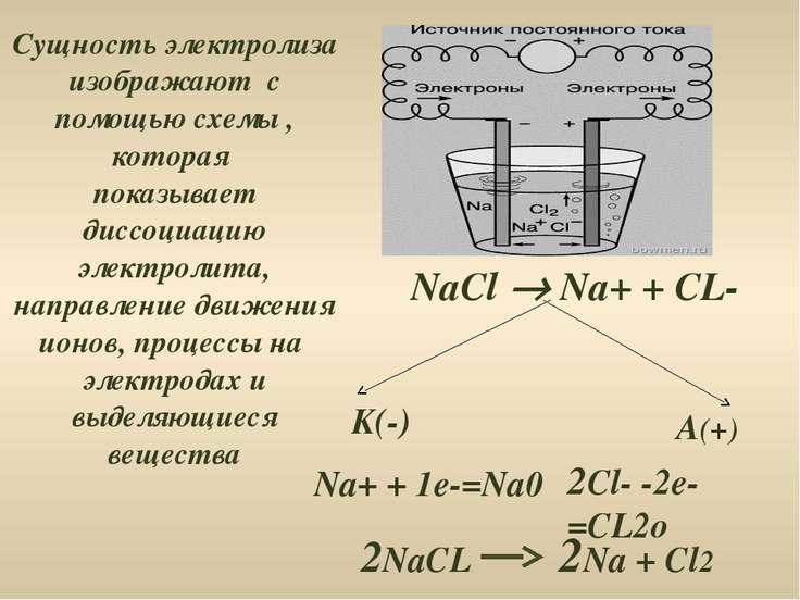 Сущность электролиза изображают с помощью схемы , которая показывает диссоциа...