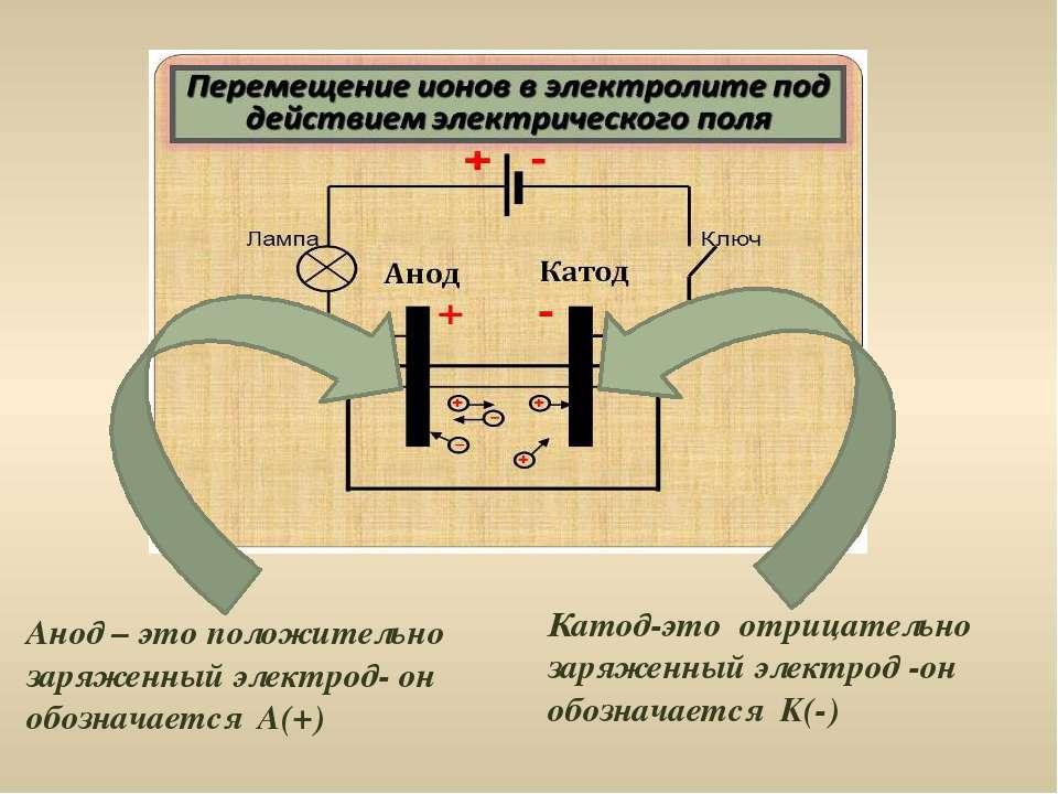 Катод-это отрицательно заряженный электрод -он обозначается K(-) Анод – это п...