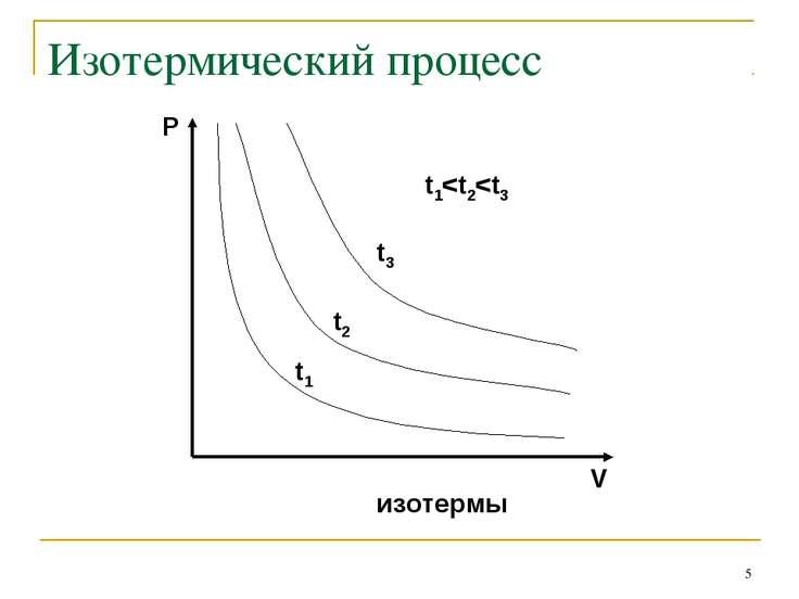 * Изотермический процесс