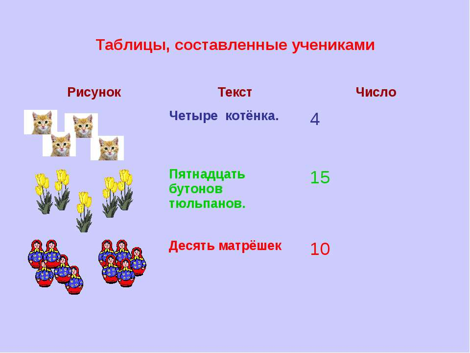 Таблицы, составленные учениками