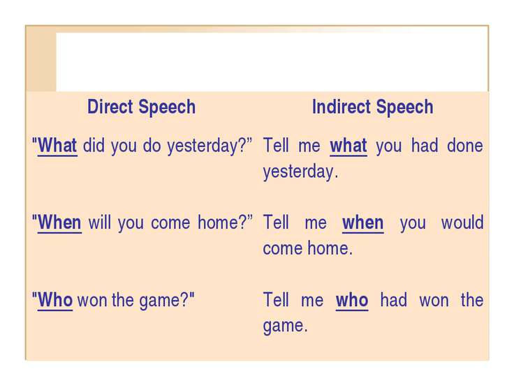 "Direct Speech Indirect Speech ""What did you do yesterday?"" Tell me what you h..."