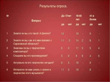 Результаты опроса. № Вопрос До 17лет 18-40 лет 41 и более да нет да нет да не...