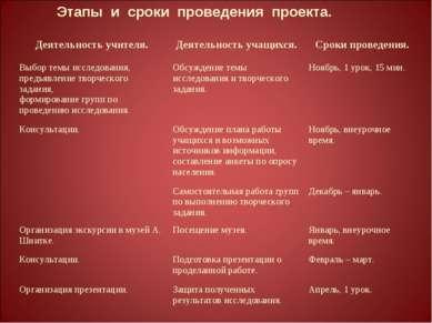 Этапы и сроки проведения проекта. Деятельность учителя. Деятельность учащихся...