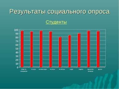 Результаты социального опроса Студенты