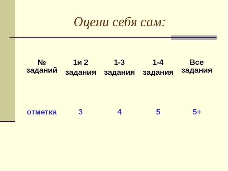 Оцени себя сам: № заданий 1и 2 задания 1-3 задания 1-4 задания Все задания от...