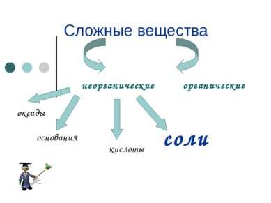 Сложные вещества неорганические органические оксиды кислоты основания соли