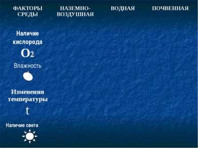 ФАКТОРЫ СРЕДЫ НАЗЕМНО-ВОЗДУШНАЯ ВОДНАЯ ПОЧВЕННАЯ Наличие кислорода О Влажност...