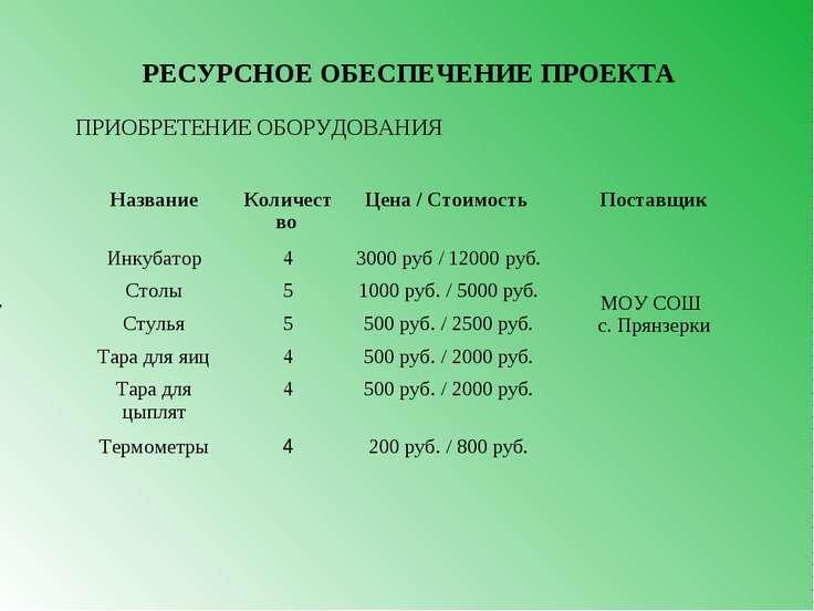 7 РЕСУРСНОЕ ОБЕСПЕЧЕНИЕ ПРОЕКТА ПРИОБРЕТЕНИЕ ОБОРУДОВАНИЯ Название Количество...