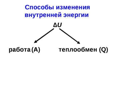 Способы изменения внутренней энергии ∆U работа (A) теплообмен (Q)