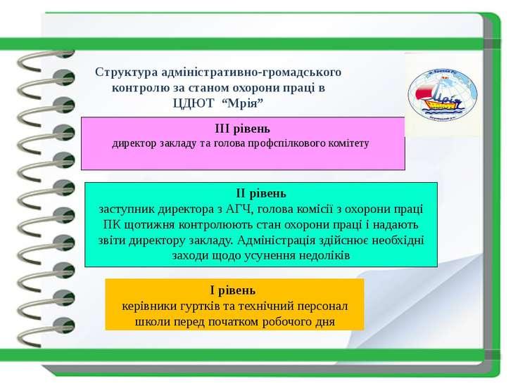 Структура адміністративно-громадського контролю за станом охорони праці в ЦДЮ...
