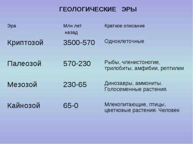 ГЕОЛОГИЧЕСКИЕ ЭРЫ Эра Млн лет назад Краткое описание Криптозой 3500-570 Однок...
