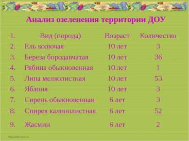 Анализ озеленения территории ДОУ 1. Вид (порода) Возраст Количество 2. Ель ко...