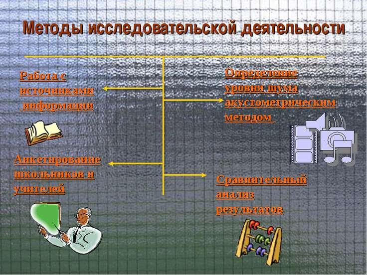 Методы исследовательской деятельности Работа с источниками информации Определ...
