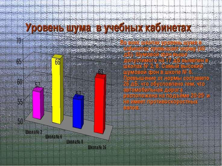 Уровень шума в учебных кабинетах Во всех школах уровень шума в кабинетах прев...