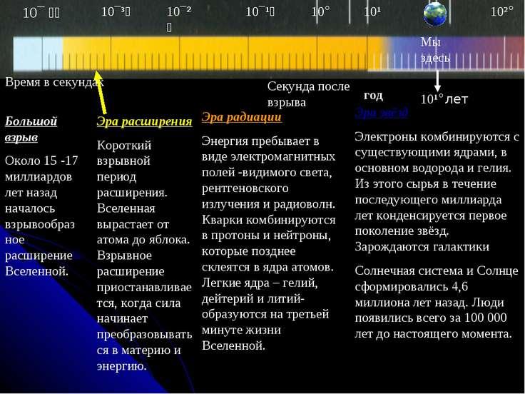 Большой взрыв Около 15 -17 миллиардов лет назад началось взрывообразное расши...