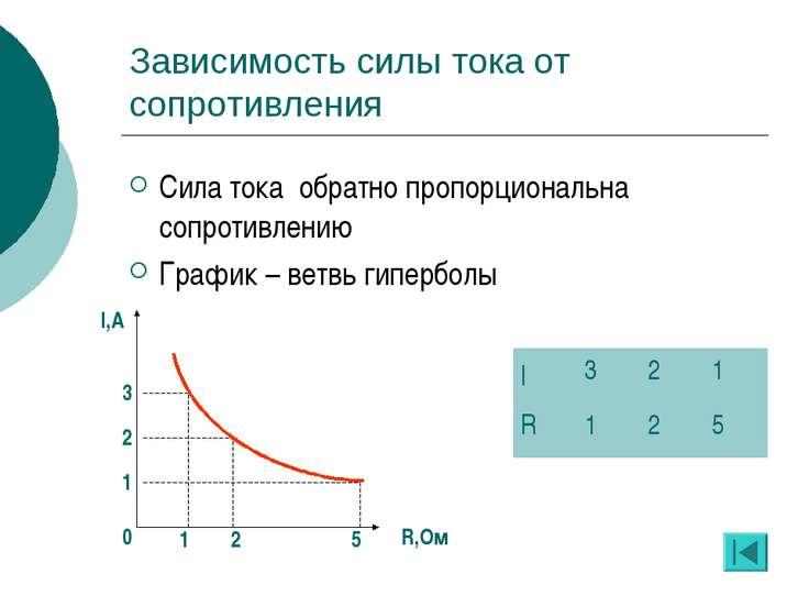 Зависимость силы тока от сопротивления Сила тока обратно пропорциональна сопр...