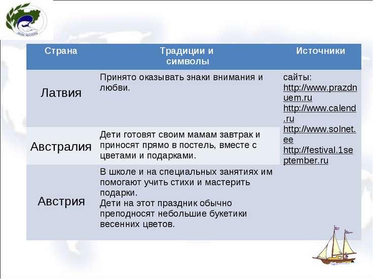 Страна Традиции и символы Источники Латвия Принято оказывать знаки внимания и...