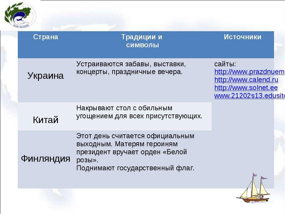 Страна Традиции и символы Источники Украина Устраиваются забавы, выставки, ко...
