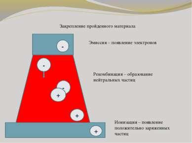 Закрепление пройденного материала - Эмиссия – появление электронов + Ионизаци...