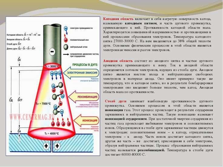 Катодная область включает в себя нагретую поверхность катода, называемую като...