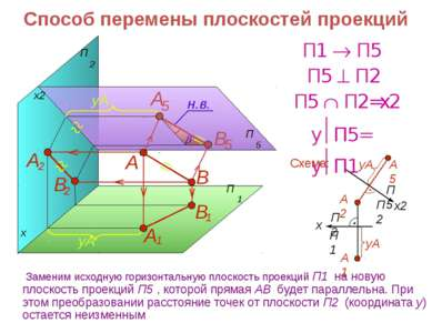 Способ перемены плоскостей проекций x x2 В А Схема: П1 П5 y П5= y П1 П5 П2 П5...