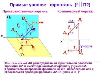 Пространственная картина Комплексный чертеж x B f Прямые уровня: фронталь (f ...