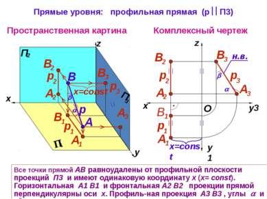 Все точки прямой АВ равноудалены от профильной плоскости проекций П3 и имеют ...