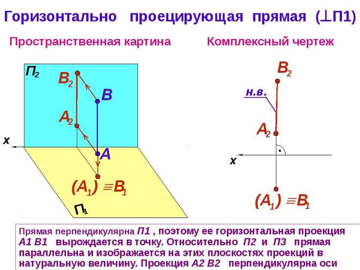 x Пространственная картина Комплексный чертеж A B Горизонтально проецирующая ...