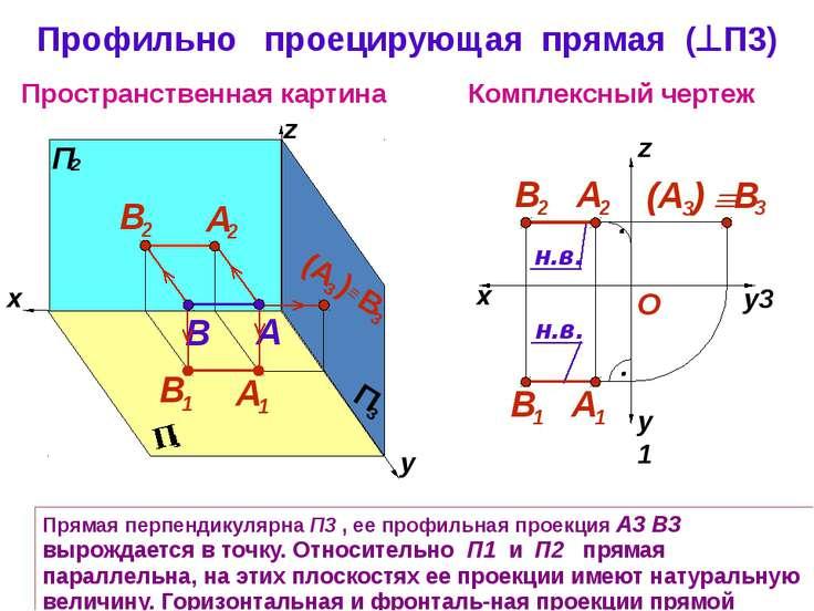 Прямая перпендикулярна П3 , ее профильная проекция А3 В3 вырождается в точку....