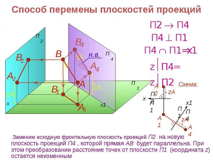 x1 Заменим исходную фронтальную плоскость проекций П2 на новую плоскость прое...