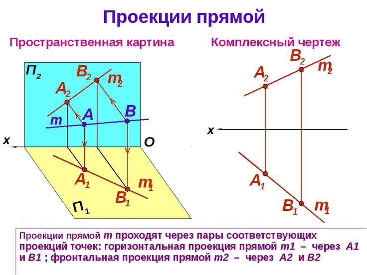 Проекции прямой m проходят через пары соответствующих проекций точек: горизон...