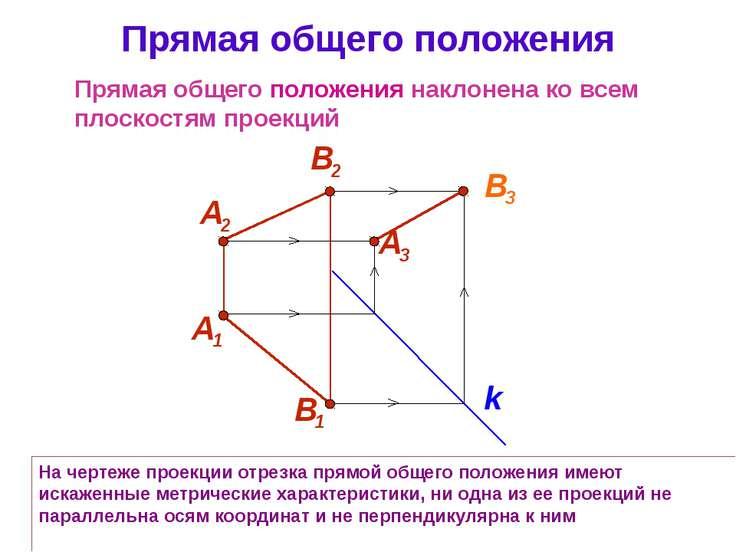 На чертеже проекции отрезка прямой общего положения имеют искаженные метричес...