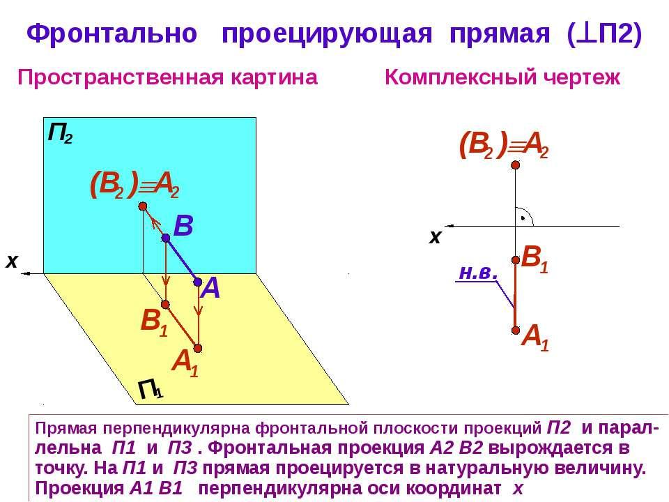 Прямая перпендикулярна фронтальной плоскости проекций П2 и парал-лельна П1 и ...