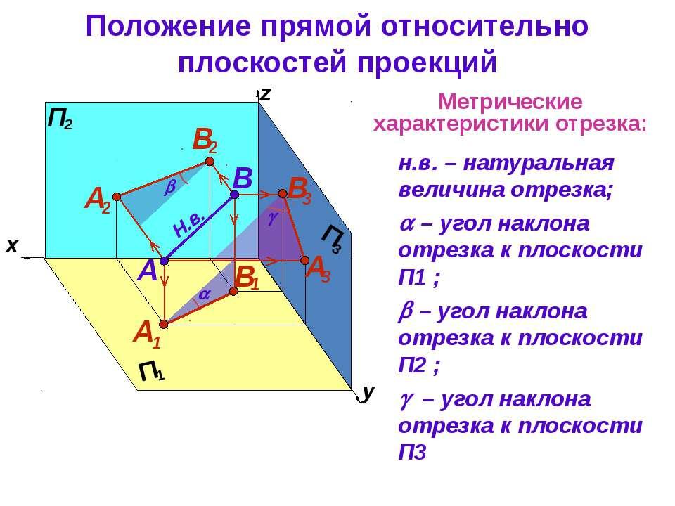 Метрические характеристики отрезка: н.в. – натуральная величина отрезка; – уг...