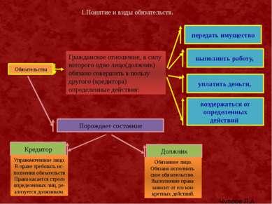1.Понятие и виды обязательств. Обязательства Гражданское отношение, в силу ко...