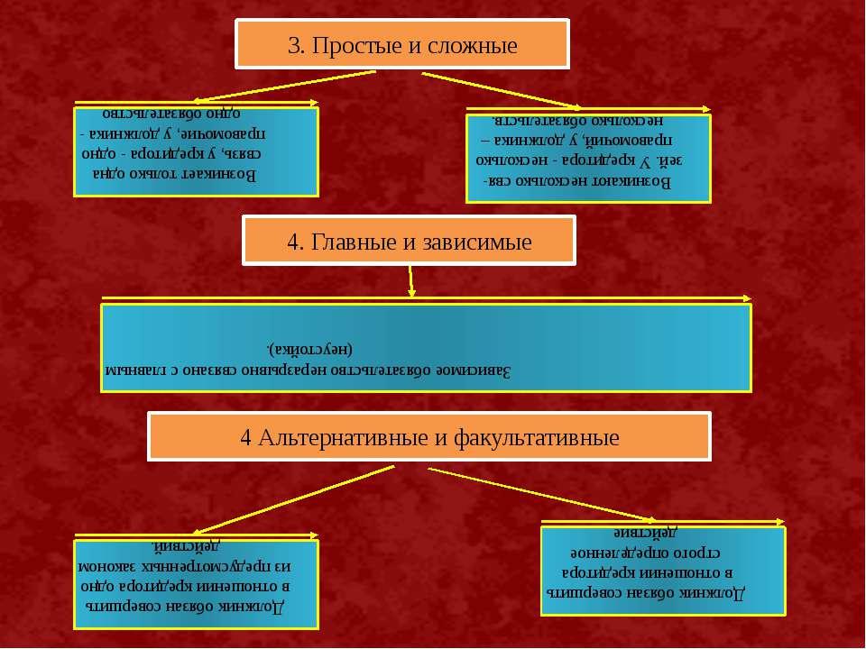 3. Простые и сложные Возникает только одна связь, у кредитора - одно правомоч...
