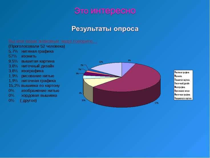 Вы или ваши знакомые чаще говорите… (Проголосовали 52 человека) 5,7% нитяная ...