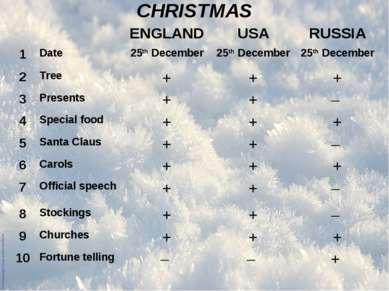 CHRISTMAS ENGLAND USA RUSSIA 1 Date 25th December 25th December 25th December...
