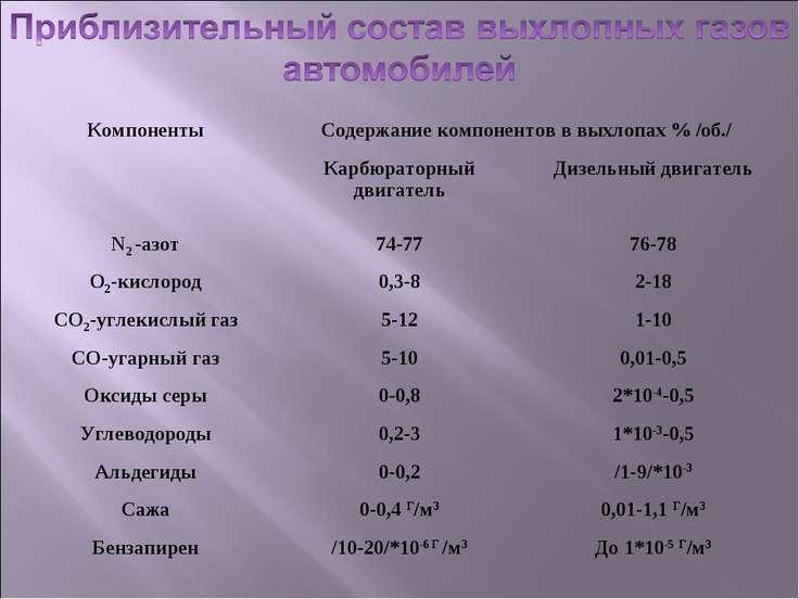 Компоненты Содержание компонентов в выхлопах % /об./ Карбюраторный двигатель ...