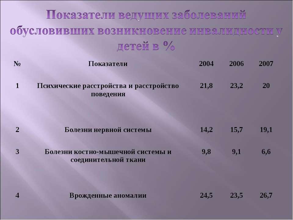 № Показатели 2004 2006 2007 1 Психические расстройства и расстройство поведен...