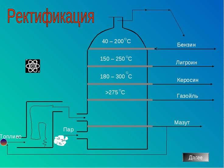 Бензин Лигроин Керосин Газойль Мазут Топливо Пар Далее