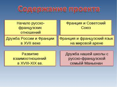 Франция и французский язык на мировой арене Начало русско-французских отношен...