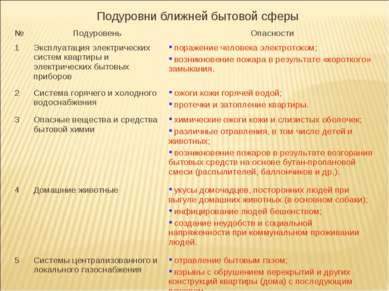 Подуровни ближней бытовой сферы № Подуровень Опасности 1 Эксплуатация электри...