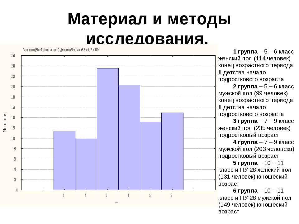 Материал и методы исследования. 1 группа – 5 – 6 класс женский пол (114 челов...