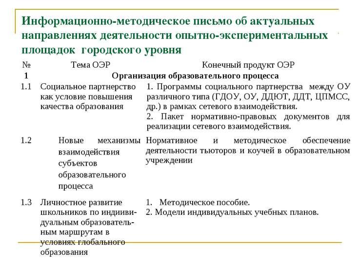 Информационно-методическое письмо об актуальных направлениях деятельности опы...