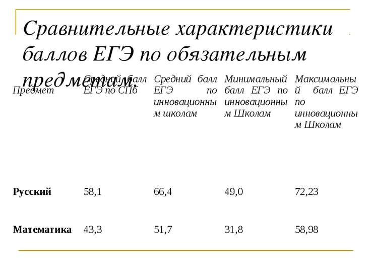 Сравнительные характеристики баллов ЕГЭ по обязательным предметам. Предмет Ср...