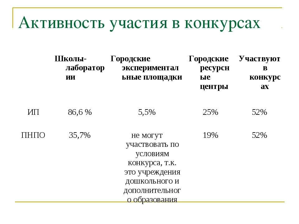 Активность участия в конкурсах Школы-лаборатории Городские экспериментальные ...