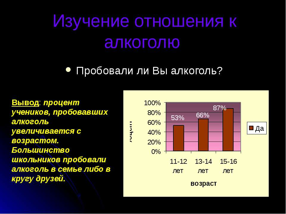 Изучение отношения к алкоголю Пробовали ли Вы алкоголь? Вывод: процент ученик...