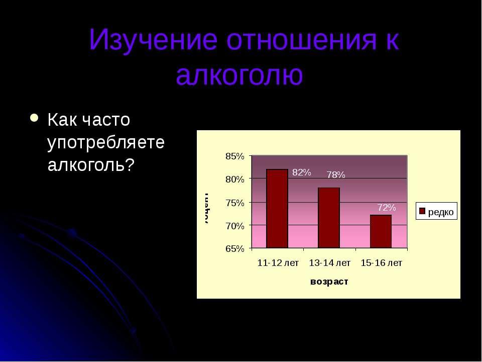 Изучение отношения к алкоголю Как часто употребляете алкоголь?